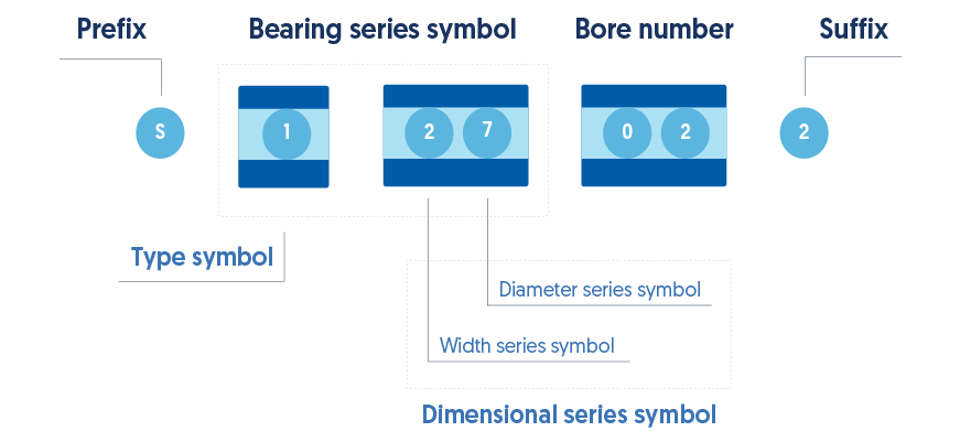 Bearing series codes meaning