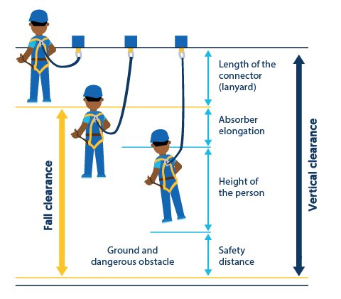 Guide To Safety When Working At Height Eriks Shop Nl