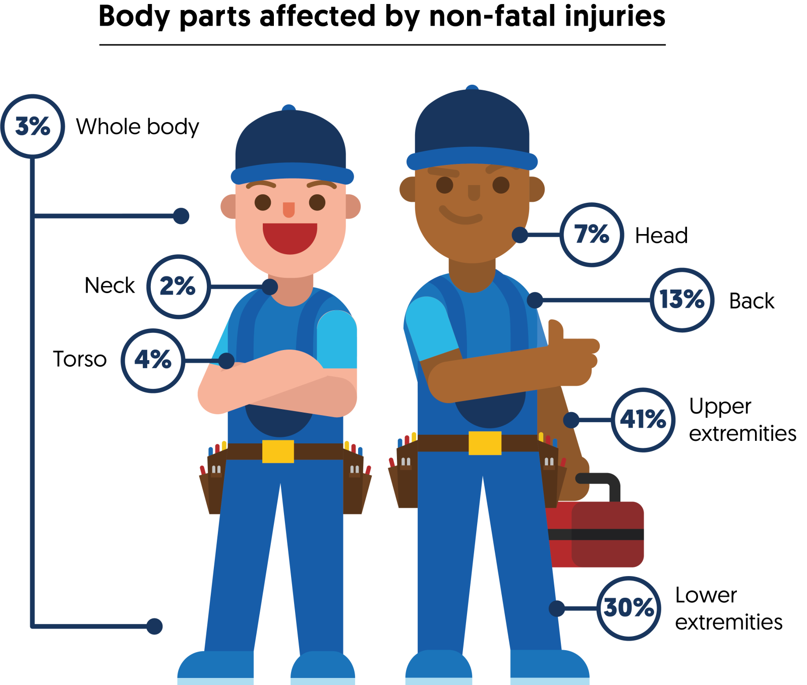 Most affected body parts