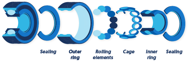 Components of bearings
