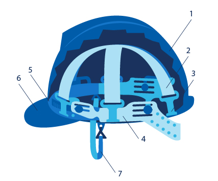 Construction and markings of safety helmet