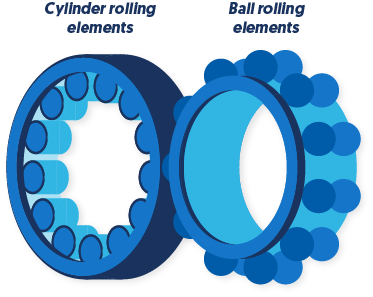 Types of rolling elements in bearings