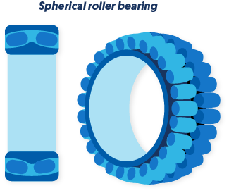 Definition of a Spherical bearing