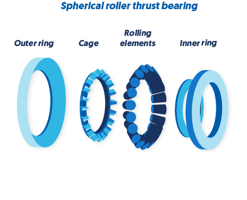Components of a spherical roller thrust bearing