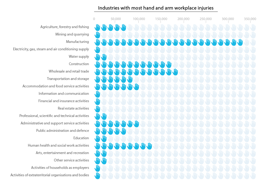 Industries with most hand injuries